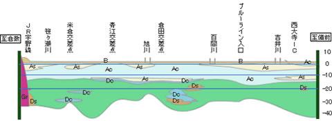 岡山の地盤